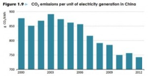Chinese CO2 emissions per unit of electricity generation since 2000