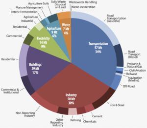 ontario-2012-emissions-profile